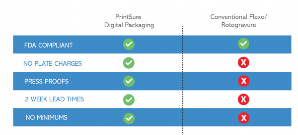 psdp digital flexible packaging comparison chart